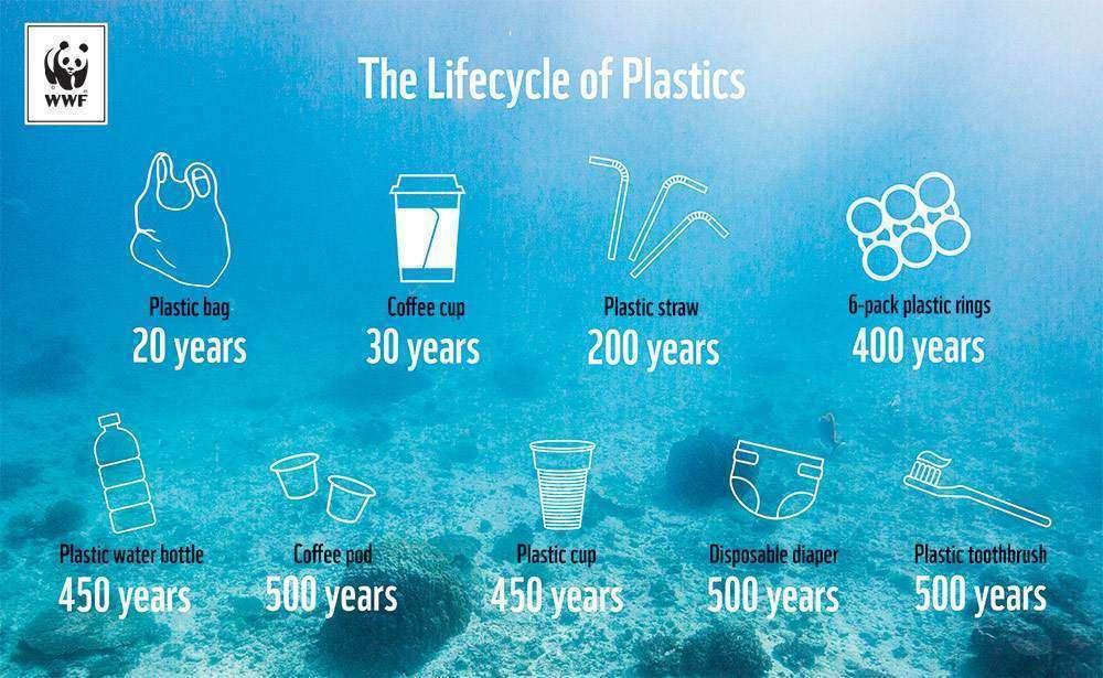 ocean-plastic-timeline-planetary-concerns
