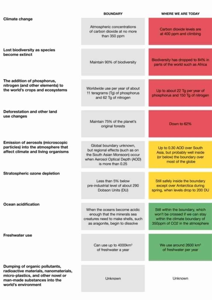 climate-boundaries-planetary-concerns